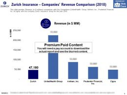 Zurich Insurance Companies Revenue Comparison 2018