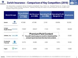 Zurich Insurance Comparison Of Key Competitors 2018