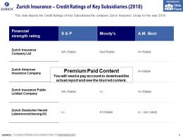 Zurich Insurance Credit Ratings Of Key Subsidiaries 2018