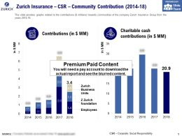 Zurich Insurance CSR Community Contribution 2014-18