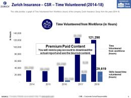 Zurich Insurance CSR Time Volunteered 2014-18