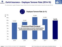 Zurich Insurance Employee Turnover Rate 2014-18