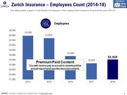Zurich Insurance Employees Count 2014-18