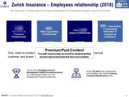 Zurich Insurance Employees Relationship 2018