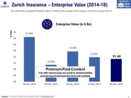 Zurich Insurance Enterprise Value 2014-18