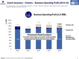 Zurich Insurance Farmers Business Operating Profit 2014-18