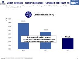 Zurich Insurance Farmers Exchanges Combined Ratio 2016-18
