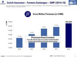 Zurich Insurance Farmers Exchanges GWP 2014-18
