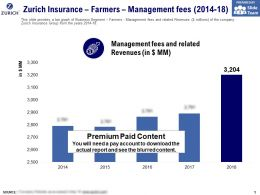 Zurich Insurance Farmers Management Fees 2014-18