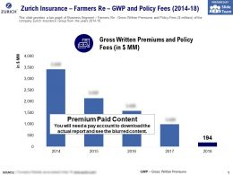 Zurich Insurance Farmers Re GWP And Policy Fees 2014-18