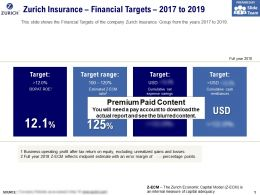 Zurich Insurance Financial Targets 2017-2019
