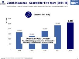 Zurich Insurance Goodwill For Five Years 2014-18