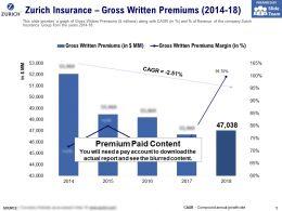 Zurich Insurance Gross Written Premiums 2014-18