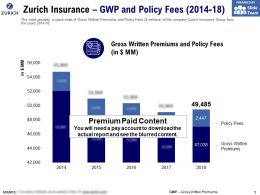Zurich Insurance GWP And Policy Fees 2014-18