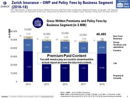 Zurich Insurance GWP And Policy Fees By Business Segment 2016-18