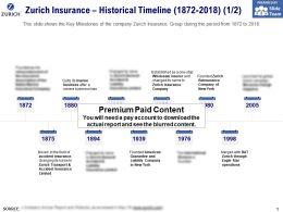 Zurich Insurance Historical Timeline 1872-2018