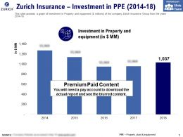 Zurich Insurance Investment In PPE 2014-18