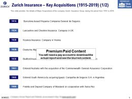 Zurich Insurance Key Acquisitions 1915-2019