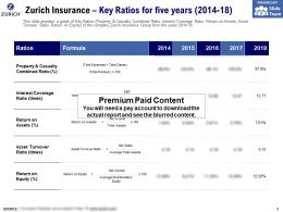 Zurich Insurance Key Ratios For Five Years 2014-18