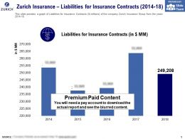 Zurich Insurance Liabilities For Insurance Contracts 2014-18