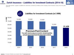 Zurich Insurance Liabilities For Investment Contracts 2014-18