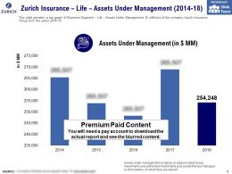 Zurich Insurance Life Assets Under Management 2014-18