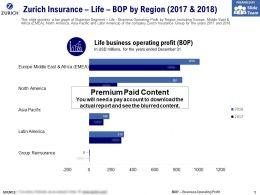 Zurich Insurance Life Bop By Region 2017-2018