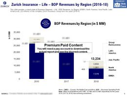 Zurich Insurance Life Bop Revenues By Region 2016-18