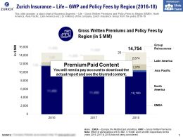 Zurich Insurance Life GWP And Policy Fees By Region 2016-18