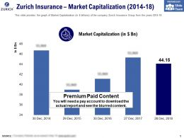 Zurich Insurance Market Capitalization 2014-18