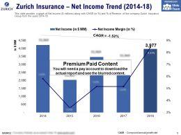 Zurich Insurance Net Income Trend 2014-18
