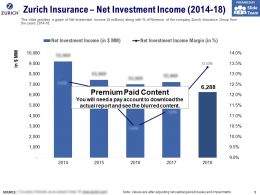 Zurich Insurance Net Investment Income 2014-18