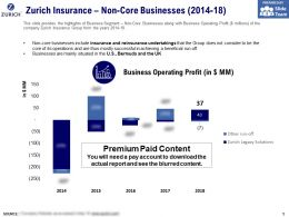 Zurich Insurance Non Core Businesses 2014-18