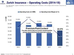 Zurich Insurance Operating Costs 2014-18