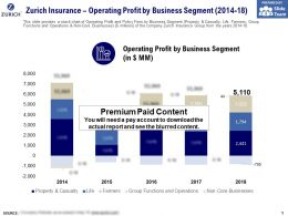 Zurich Insurance Operating Profit By Business Segment 2014-18