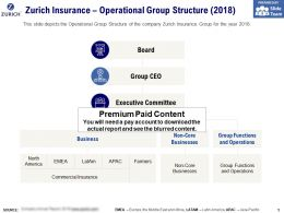Zurich Insurance Operational Group Structure 2018