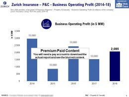 Zurich Insurance P And C Business Operating Profit 2014-18