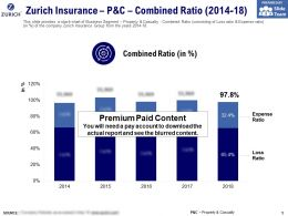 Zurich Insurance P And C Combined Ratio 2014-18