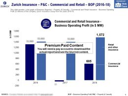 Zurich Insurance P And C Commercial And Retail Bop 2016-18