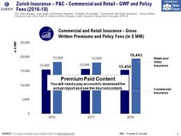 Zurich Insurance P And C Commercial And Retail GWP And Policy Fees 2016-18