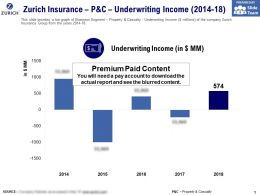 Zurich Insurance P And C Underwriting Income 2014-18