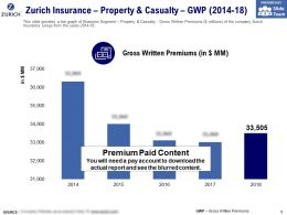Zurich Insurance Property And Casualty GWP 2014-18