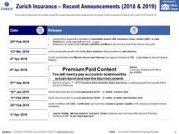 Zurich Insurance Recent Announcements 2018-2019