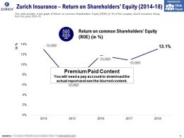 Zurich Insurance Return On Shareholders Equity 2014-18