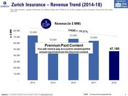 Zurich Insurance Revenue Trend 2014-18