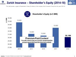 Zurich Insurance Shareholders Equity 2014-18