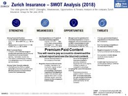 Zurich Insurance SWOT Analysis 2018