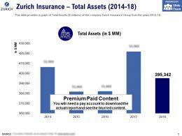 Zurich Insurance Total Assets 2014-18
