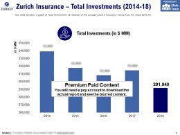 Zurich Insurance Total Investments 2014-18