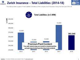 Zurich Insurance Total Liabilities 2014-18